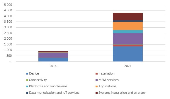 Figure 1: Global IoT market opportunity in USD billions for 2014 and 2024 [Source: Machina Research, 2015]