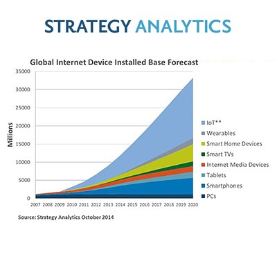 internet devices installed base forecast by Strategy Analytics