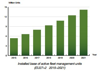 Berg Insight chart: installed base of active fleet management EU27 2015-2021