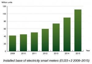 Smart Metering in Western Europe