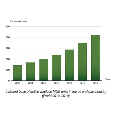 chart: installed base of active wireless M2M units oil and gas industry - World 2013-2019