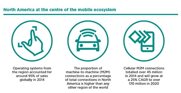 Chart: North America at the center of the mobile ecosystem