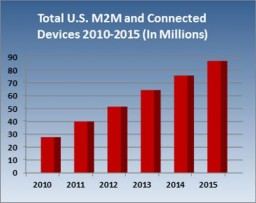Research Predicts Tremendous Growth for the Next-Generation M2M and Connected Device Market