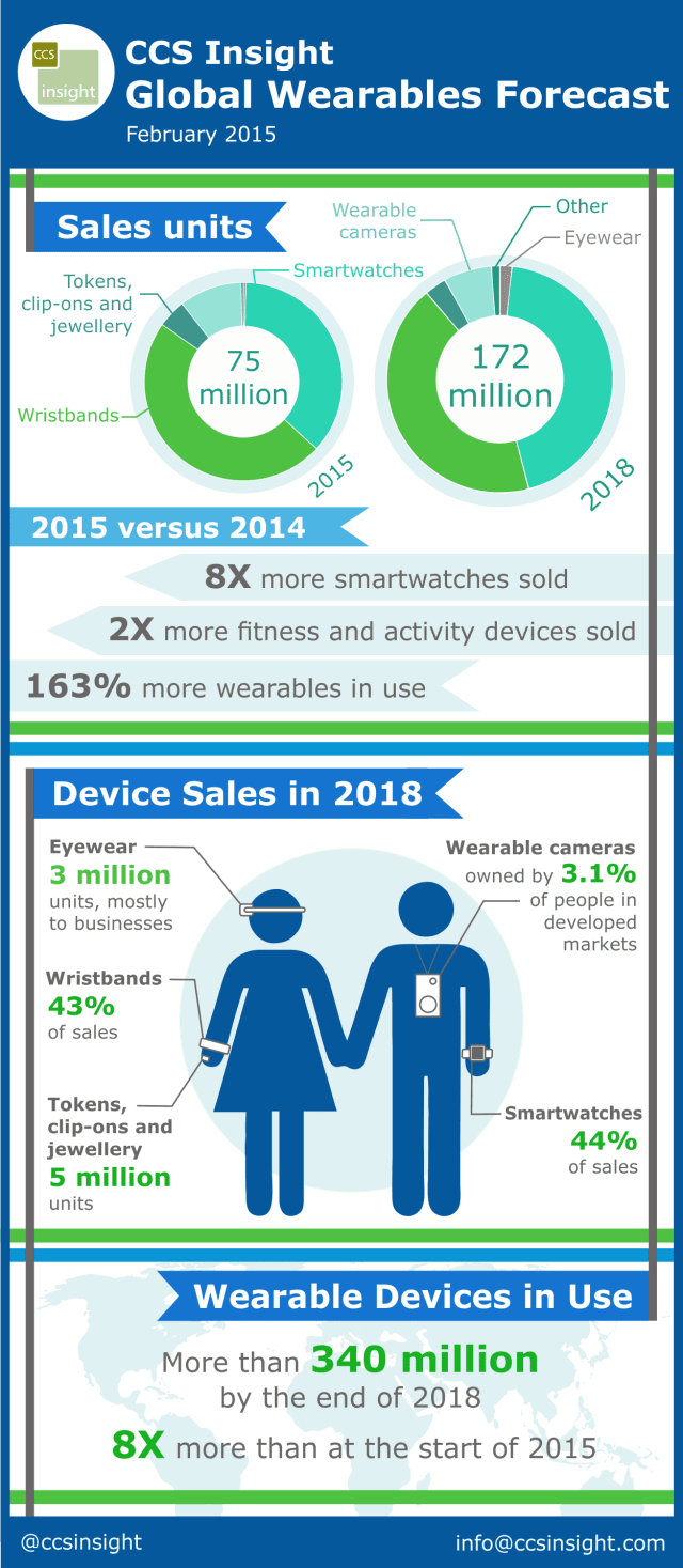 CCS Insight WW wearables forecast