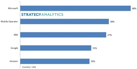 Strategy Analytics top 5 IoT vendors US