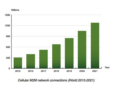 chart: cellular m2m connections 2015-2021 (source: Berg Insight)