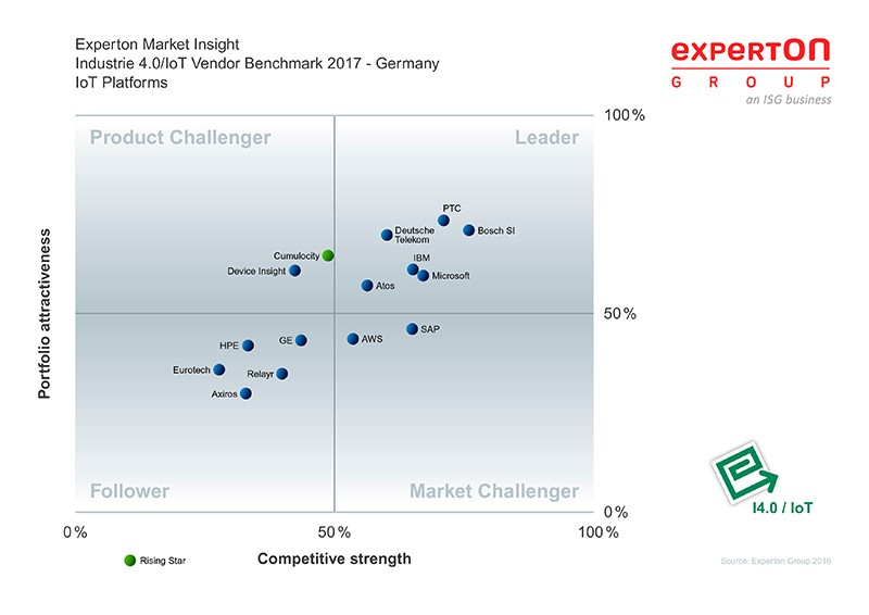 Ptc Named Iot Leader By Experton Group