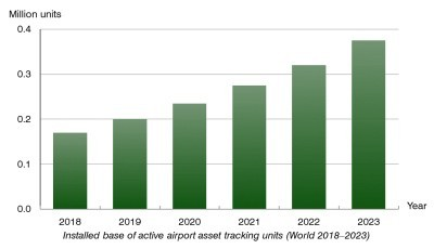 Berg Insight chart: installed base of active airport asset tracking units (World 2018-2023)