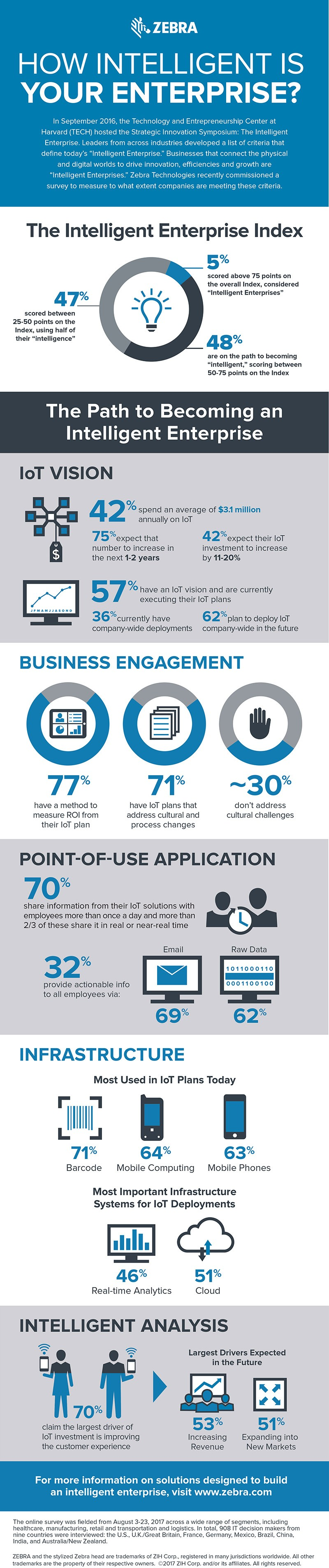 infographic: how intelligent are the enterprises