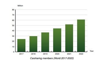 Berg Insight chart: carsharing members 2017-2022