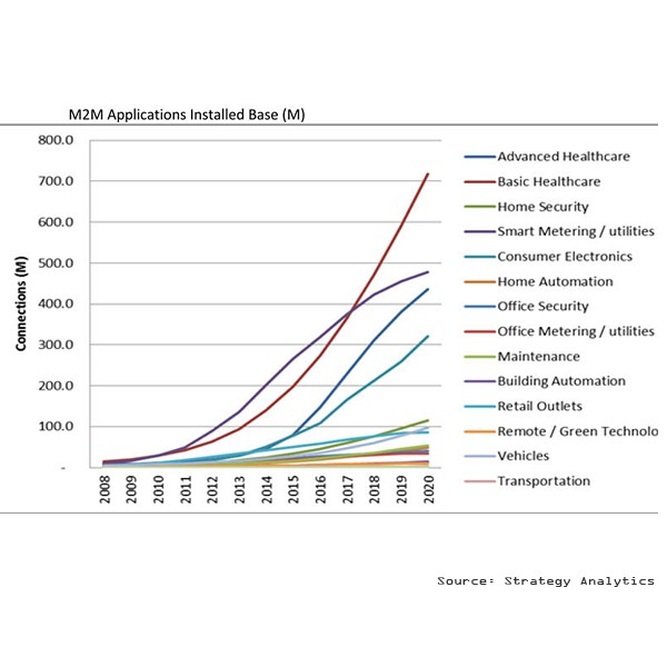 M2M applications installed base, by Strategy Analytics