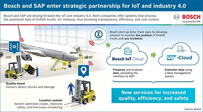 Industry 4 0 Bosch And Sap Combine Expertise