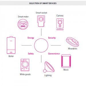 connected homes : smart devices at home