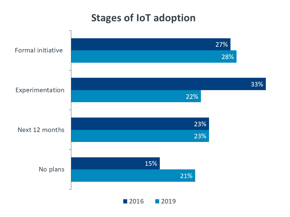 Chart: stages of IoT adoption