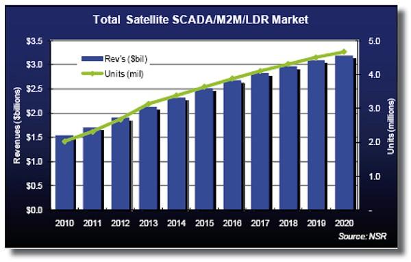NSR market forecast: Scada, M2M, LDR