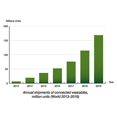 Berg Insight: annual shipment connected wearable devices