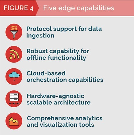 MachNation chart: five edge capabilities