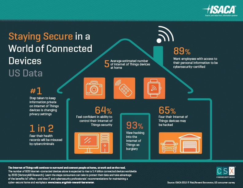 ISACA infographic: staying secure with connected devices (US data)