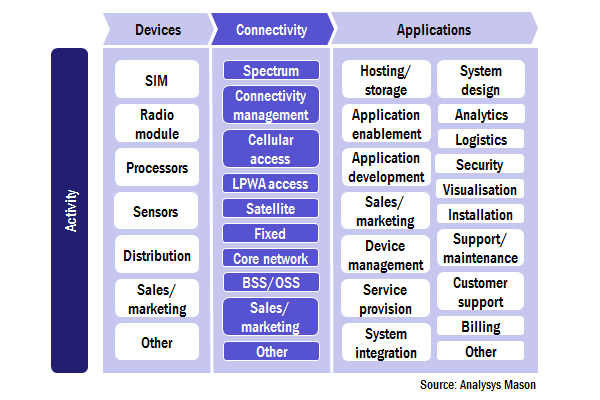 figure: simplified mapping of activities within the iot value chain