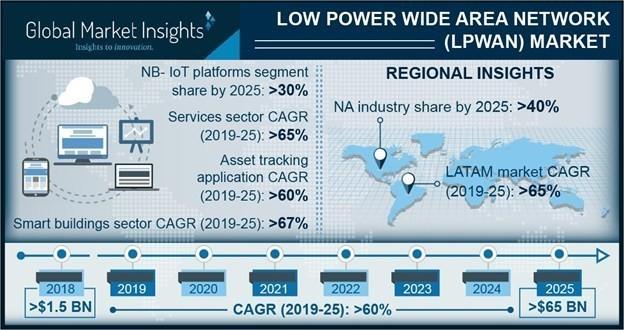 chart: LPWAN market figures
