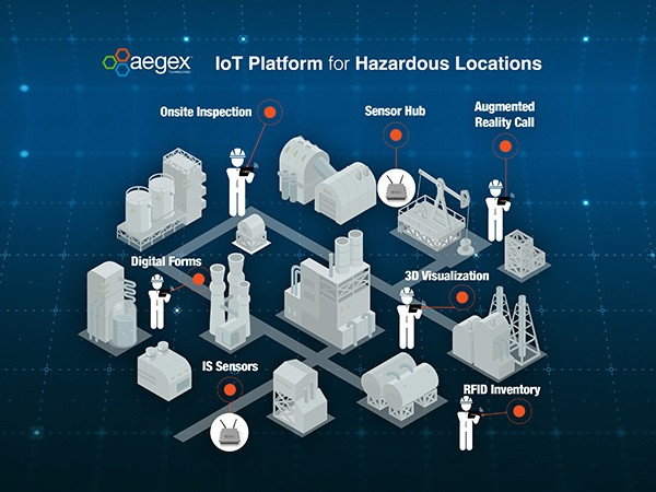Aegex IoT platform for hazardous locations