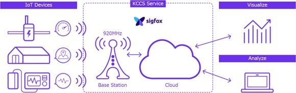 Kyocera Sigfox partnership