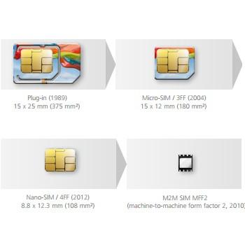 SIM cards form factors