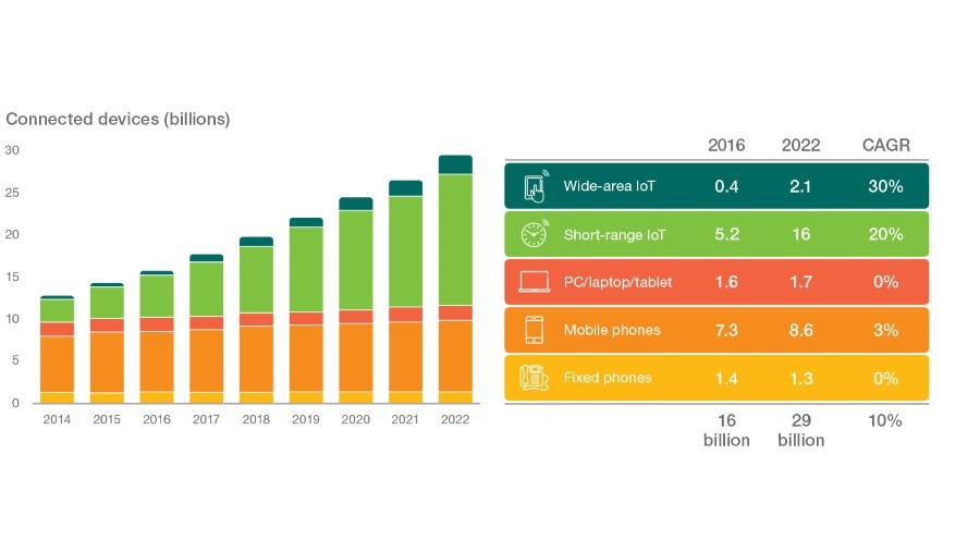 Chart: total number of connected devices per year (Ericsson forecasts for 2014-2022)