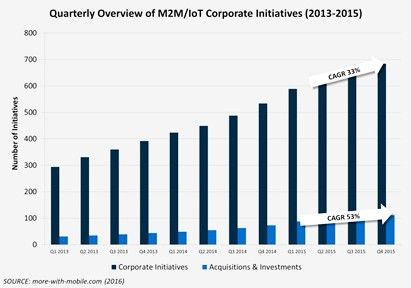 chart: M2M-IoT corporate initiatives 2015