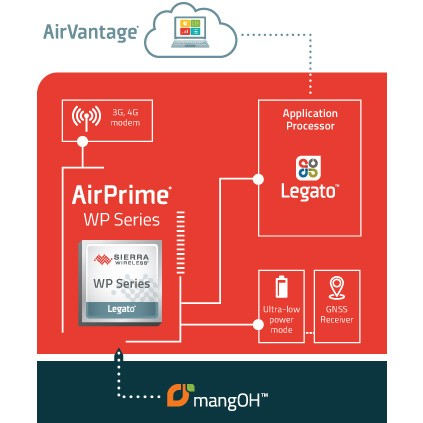 Sierra Wireless AirPrime WP + mangOH diagram