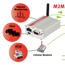 US Robotics USR3500 cellular modem