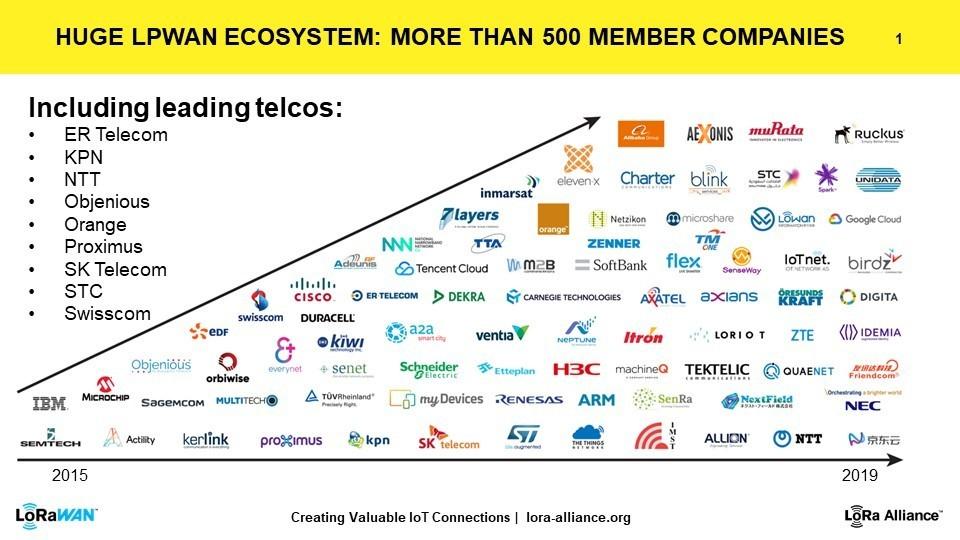 LoRa Alliance ecosystem