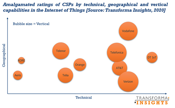 Transforma Insights chart: amalgamated ratings of CSPs in the IoT