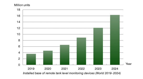 chart: remote tank level monitoring devices world 2019-2024
