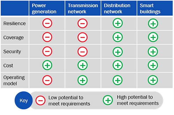 table: potential of public cellular networks to meet the requirements of the electricity supply chain