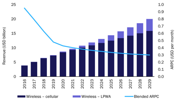 chart: Cellular and LPWA connectivity revenue and blended connectivity ARPC, worldwide, 2016–2029