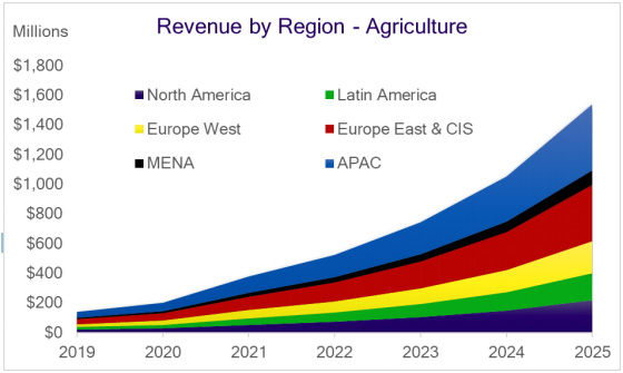 Chart: satellite IoT revenues for agriculture