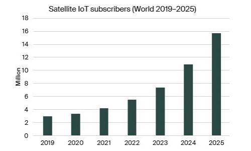 图表:2019-2025 年全球卫星物联网用户