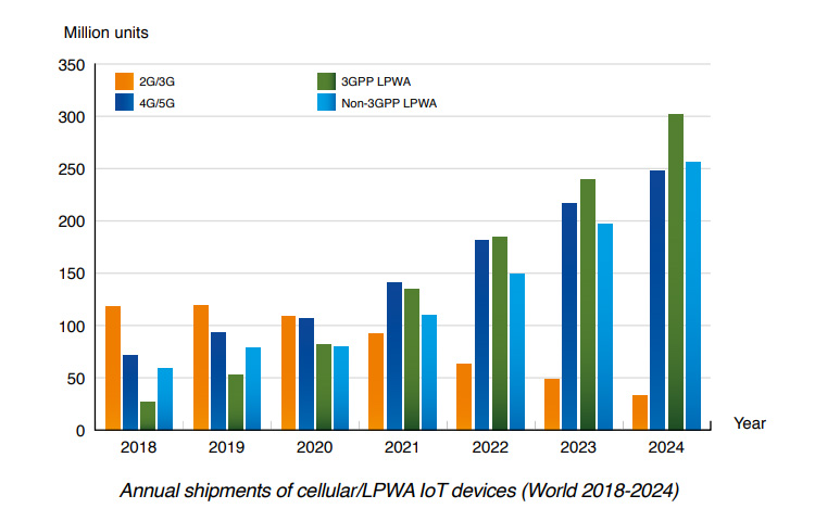 chart: annual shipments of cellular and lpwa iot devices world 2018-2024