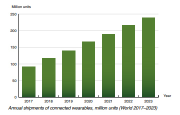 Chart: annual shipments of connected wearables 2017-2023