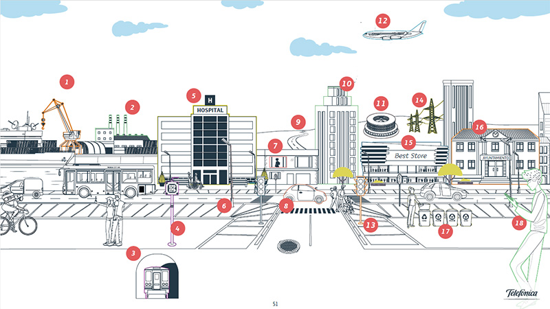 smart cities Telefonica survey