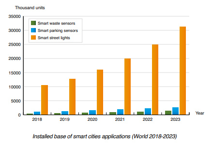 Installed base of smart cities applications (World 2018-2023)