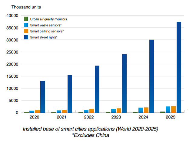chart: smart city applications world 2020-2025