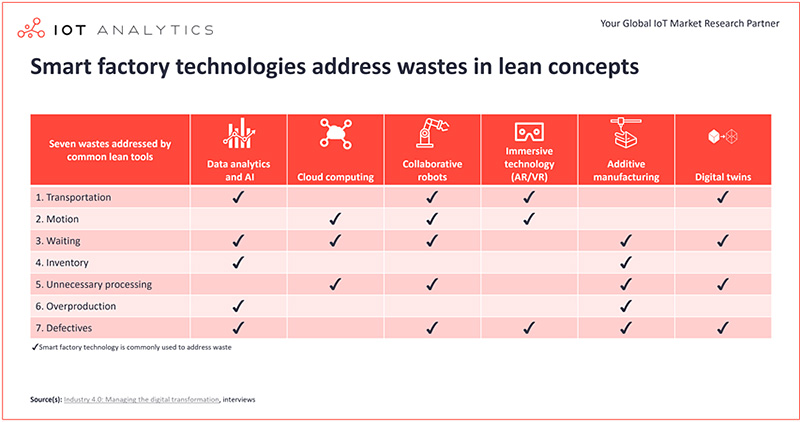 Smart factory technologies address wastes in lean concept
