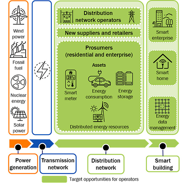 Smart-grid opportunities for operators