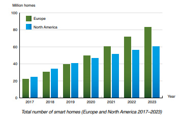 Berg Insight chart: total number of smart-homes NAM and EU (2017-2023)