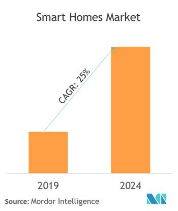 smart homes market 2019-2024