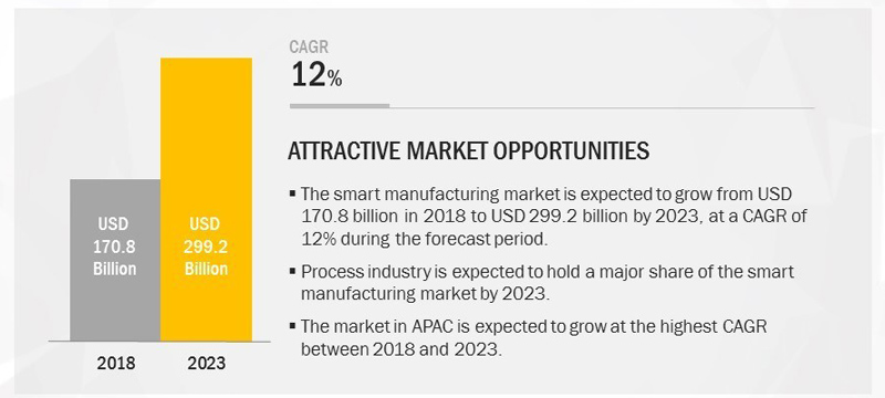 chart: smart manufacturing market