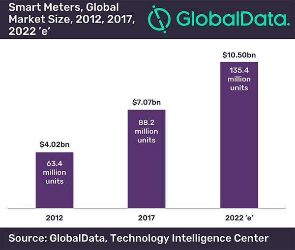 GlobalData chart: smart meters market size 2012, 2017, 2022