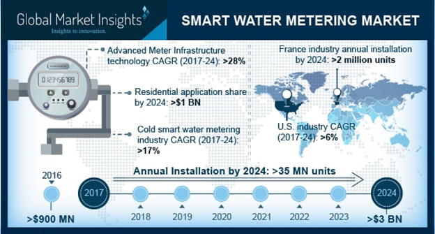 Infographic: smart water metering market 2017-2024